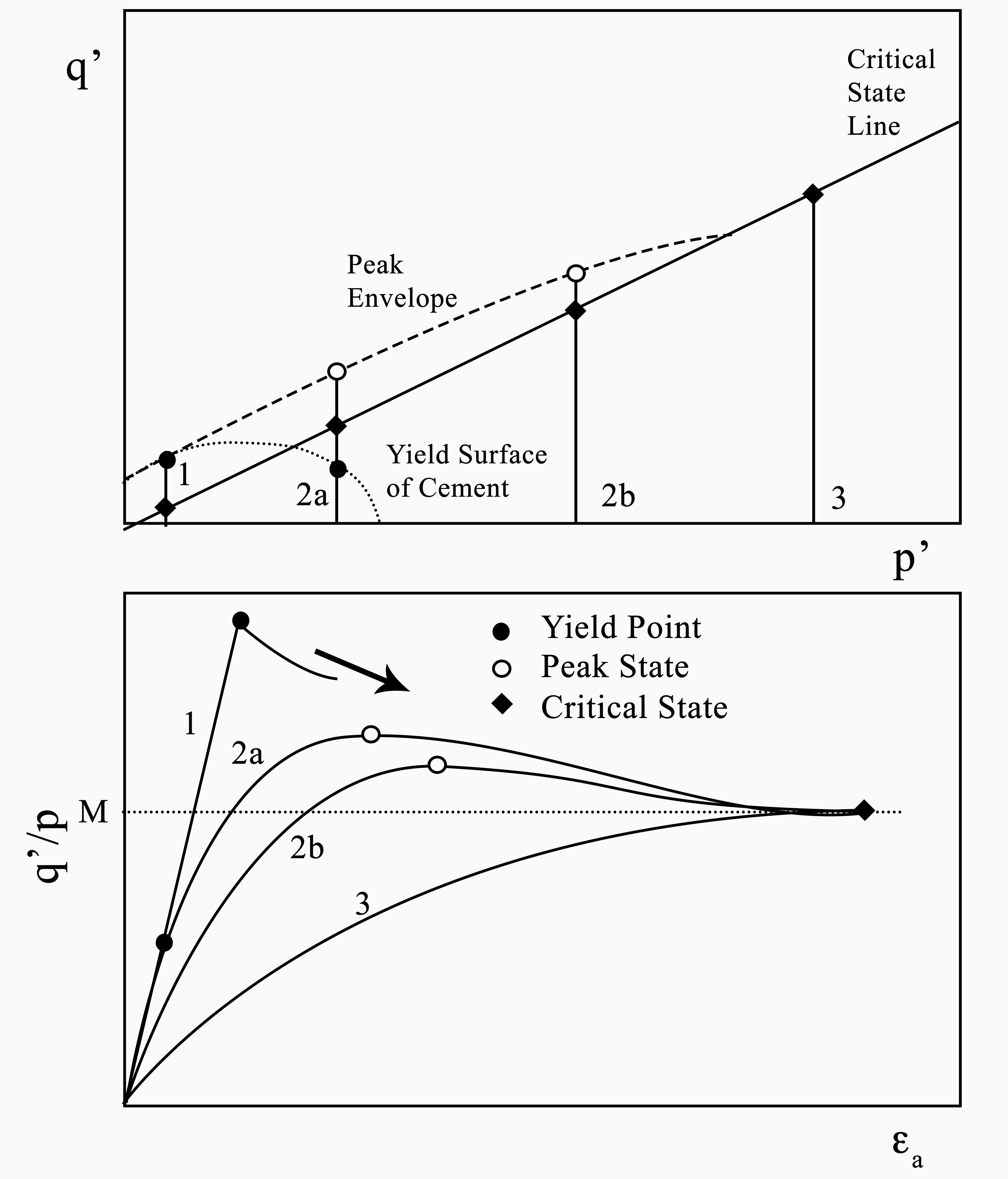 Cementation vs. Confinement